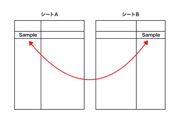 シート別対応の画像